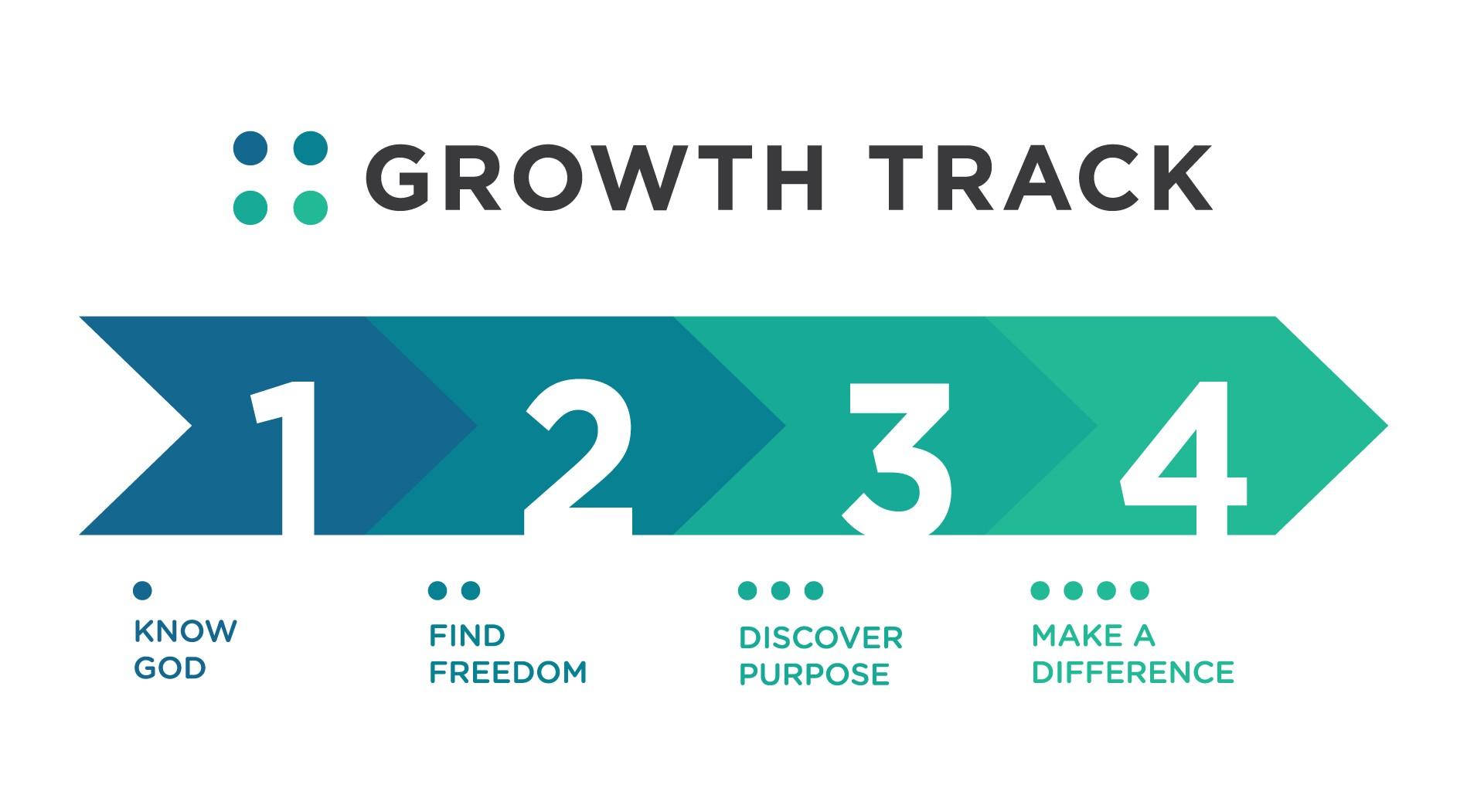 Growth track 3