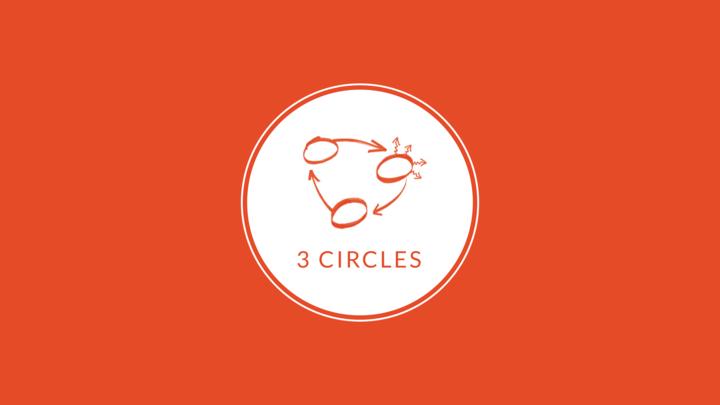 3 Circles | Evangelism Class logo image